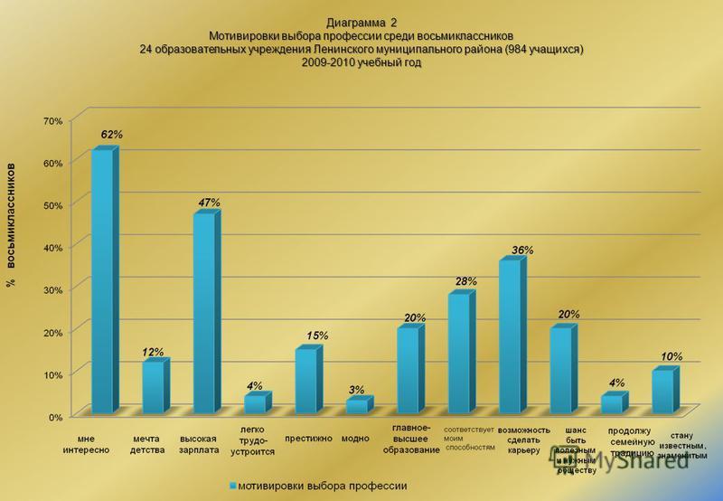Диаграмма 2 Мотивировки выбора профессии среди восьмиклассников 24 образовательных учреждения Ленинского муниципального района (984 учащихся) 2009-2010 учебный год