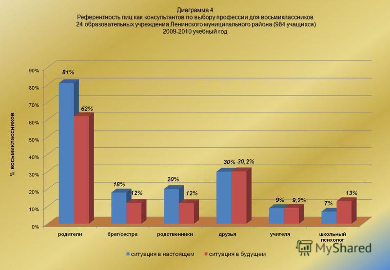 Диаграмма 4 Референтность лиц как консультантов по выбору профессии для восьмиклассников 24 образовательных учреждения Ленинского муниципального района (984 учащихся) 2009-2010 учебный год