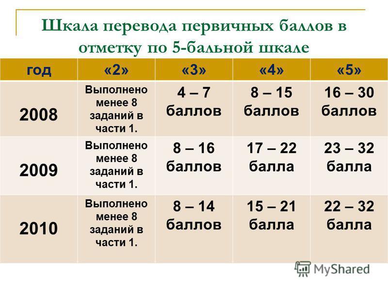 Шкала перевода первичных баллов в отметку по 5-бальной шкале год«2»«3»«4»«5» 2008 Выполнено менее 8 заданий в части 1. 4 – 7 баллов 8 – 15 баллов 16 – 30 баллов 2009 Выполнено менее 8 заданий в части 1. 8 – 16 баллов 17 – 22 балла 23 – 32 балла 2010