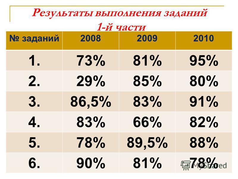 Результаты выполнения заданий 1-й части заданий 200820092010 1.73%81%95% 2.29%85%80% 3.86,5%83%91% 4.83%66%82% 5.78%89,5%88% 6.90%81%78%