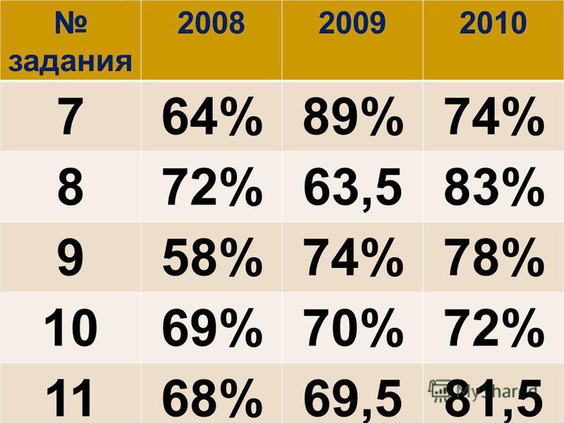 задания 200820092010 764%89%74% 872%63,583% 958%74%78% 1069%70%72% 1168%69,581,5