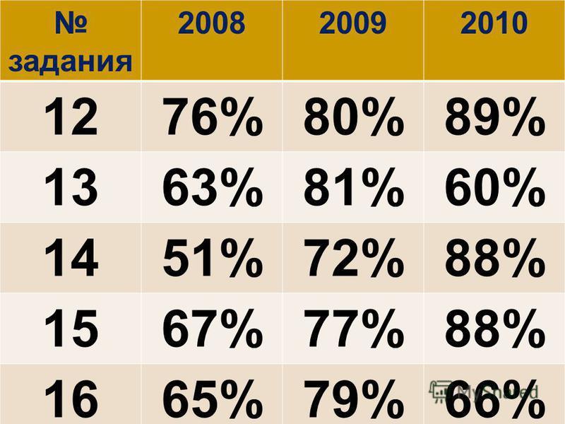 задания 200820092010 1276%80%89% 1363%81%60% 1451%72%88% 1567%77%88% 1665%79%66%
