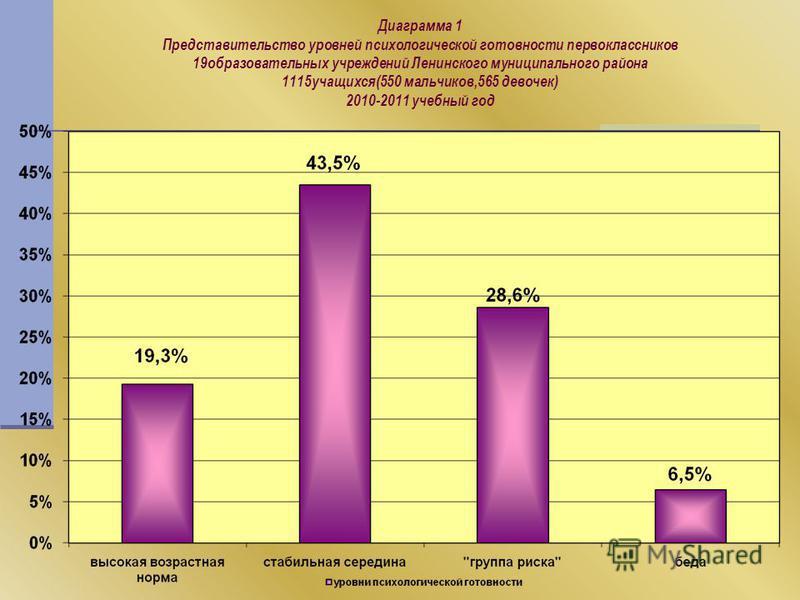Диаграмма 1 Представительство уровней психологической готовности первоклассников 19 образовательных учреждений Ленинского муниципального района 1115 учащихся(550 мальчиков,565 девочек) 2010-2011 учебный год