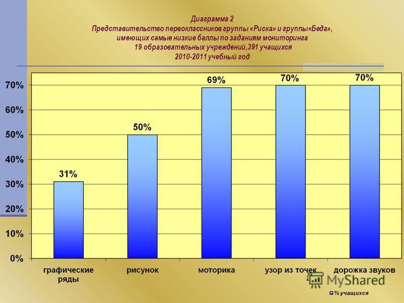 Диаграмма 2 Представительство первоклассников группы «Риска» и группы«Беда», имеющих самые низкие баллы по заданиям мониторинга 19 образовательных учреждений,391 учащихся 2010-2011 учебный год