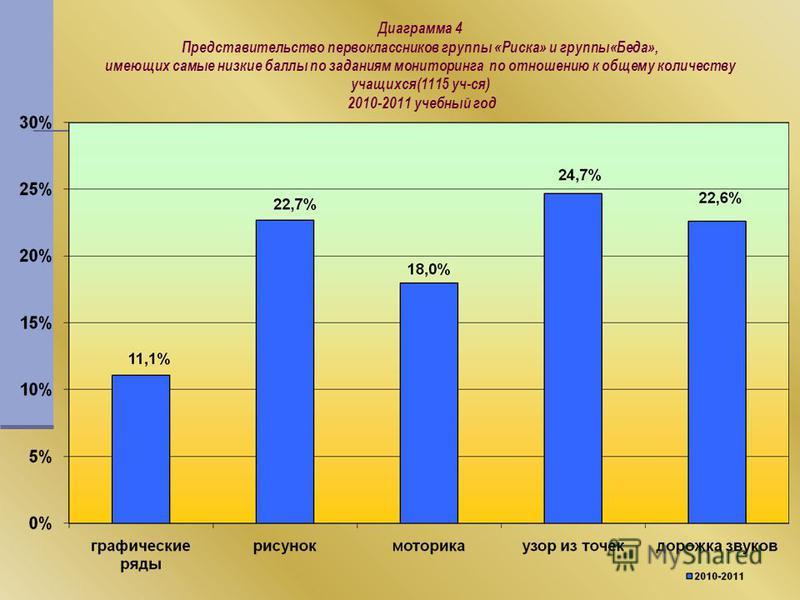 Диаграмма 4 Представительство первоклассников группы «Риска» и группы«Беда», имеющих самые низкие баллы по заданиям мониторинга по отношению к общему количеству учащихся(1115 уч-ся) 2010-2011 учебный год
