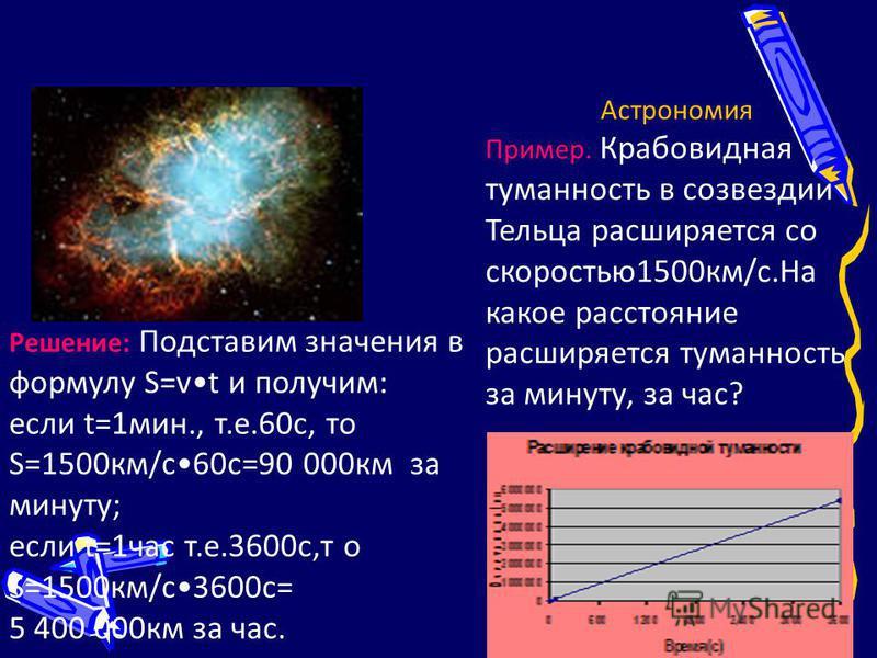 Астрономия Пример. Крабовидная туманность в созвездии Тельца расширяется со скоростью 1500 км/с.На какое расстояние расширяется туманность за минуту, за час? Решение: Подставим значения в формулу S=vt и получим: если t=1 мин., т.е.60 с, то S=1500 км/