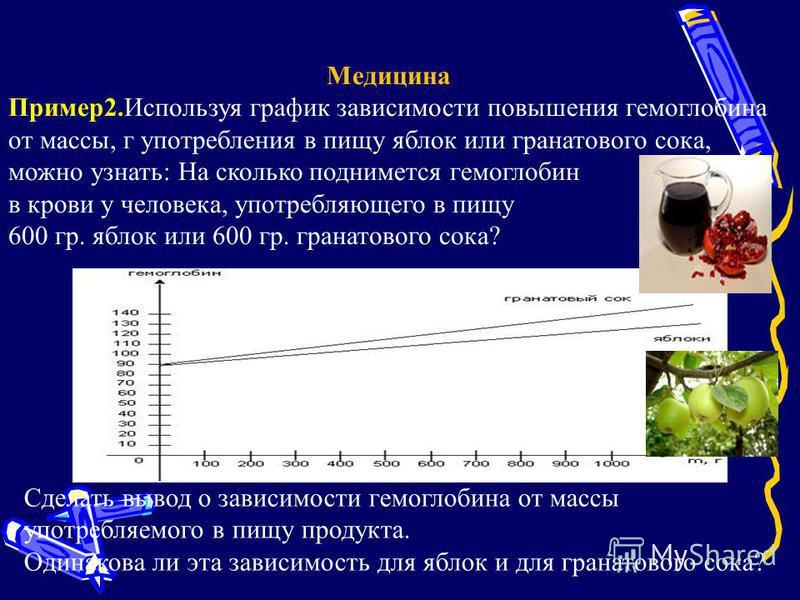 Медицина Пример 2. Используя график зависимости повышения гемоглобина от массы, г употребления в пищу яблок или гранатового сока, можно узнать: На сколько поднимется гемоглобин в крови у человека, употребляющего в пищу 600 гр. яблок или 600 гр. грана