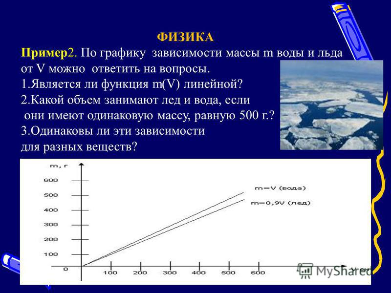 ФИЗИКА Пример 2. По графику зависимости массы m воды и льда от V можно ответить на вопросы. 1. Является ли функция m(V) линейной? 2. Какой объем занимают лед и вода, если они имеют одинаковую массу, равную 500 г.? 3. Одинаковы ли эти зависимости для