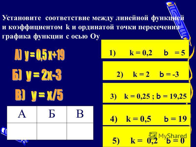 1) k = 0,2 b = 5 2) k = 2 b = -3 3) k = 0,25 ; b = 19,25 4) k = 0,5 b = 19 5) k = 0,2 b = 0 Установите соответствие между линейной функцией и коэффициентом k и ординатой точки пересечения графика функции с осью Оу АБВ А