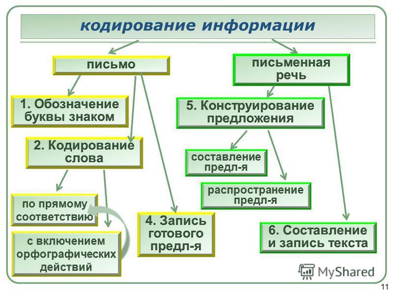 11 кодирование информации