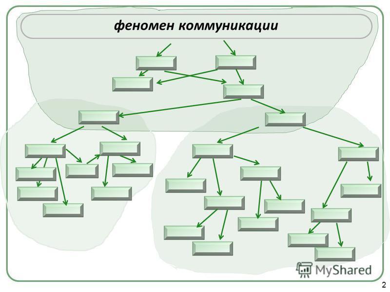 2 феномен коммуникации