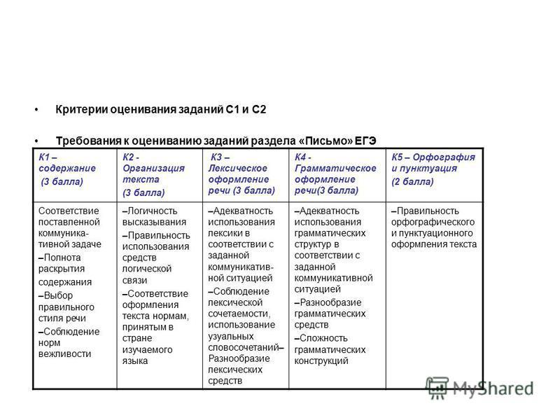 Критерии оценивания заданий С1 и C2 Требования к оцениванию заданий раздела «Письмо» ЕГЭ К1 – содержание (3 балла) К2 - Организация текста (3 балла) К3 – Лексическое оформление речи (3 балла) К4 - Грамматическое оформление речи(3 балла) К5 – Орфограф
