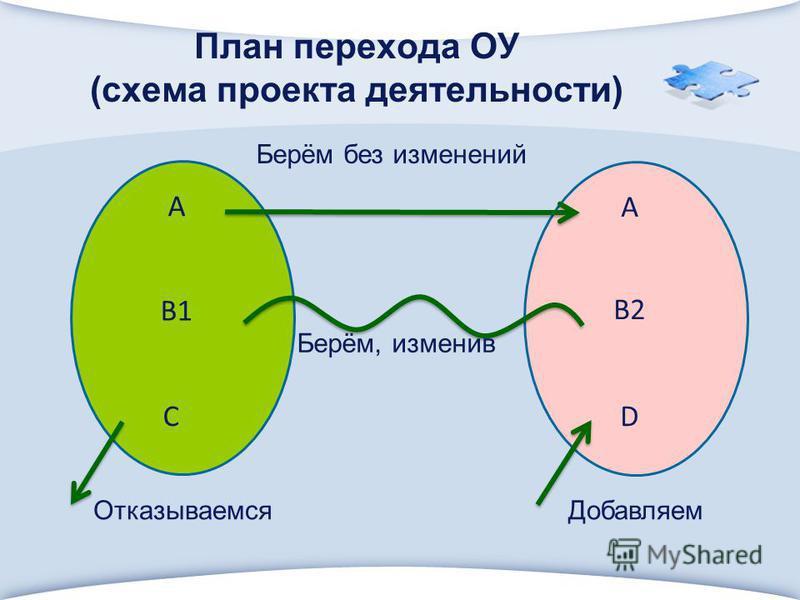 План перехода ОУ (схема проекта деятельности) А В2 В1 DС А Берём без изменений Берём, изменив Отказываемся Добавляем
