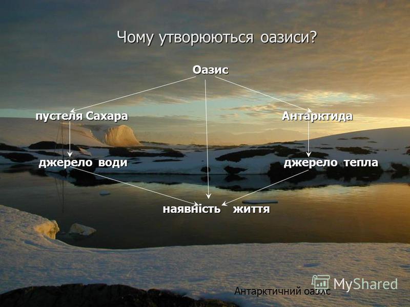 Чому утворюються оазиси? Оазис пустеля Сахара Антарктида пустеля Сахара Антарктида джерело води джерело тепла джерело води джерело тепла наявність життя наявність життя Антарктичний оазис