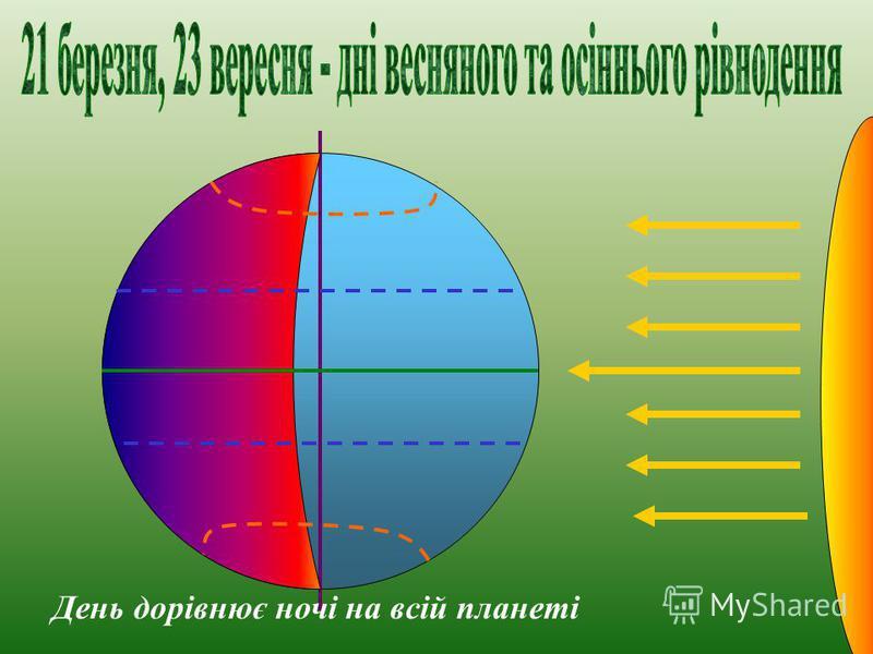 п і в д е н н и й т р о п і к ХІІ-ІІ: полярний день ХІІ-ІІ: полярна ніч 23 о 30пд ш