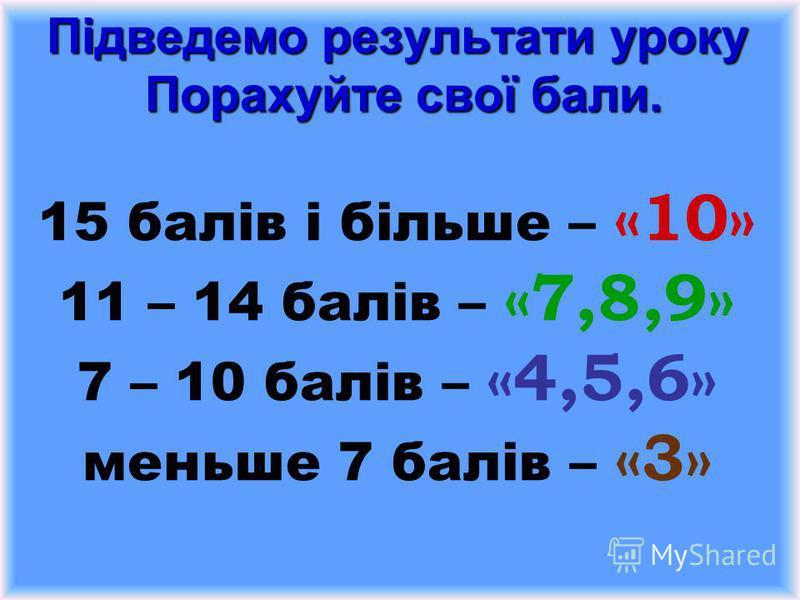 Підведемо результати уроку Порахуйте свої бали. Підведемо результати уроку Порахуйте свої бали. 15 балів і більше – «10» 11 – 14 балів – «7,8,9» 7 – 10 балів – «4,5,6» меньше 7 балів – «3»