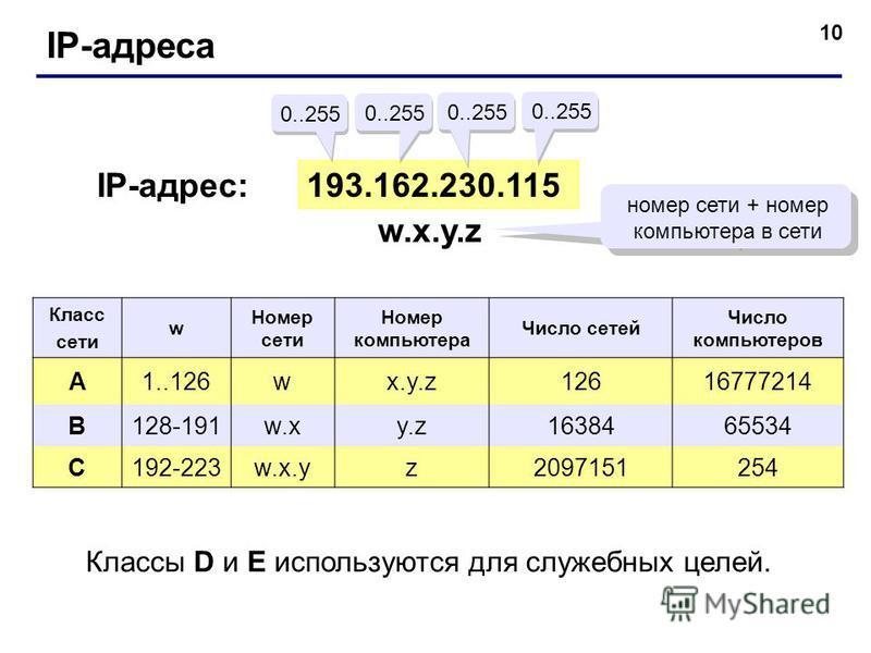 10 IP-адреса 193.162.230.115 0..255 IP-адрес: w.x.y.zw.x.y.z номер сети + номер компьютера в сети Класс сети w Номер сети Номер компьютера Число сетей Число компьютеров A1..126wx.y.z12616777214 B128-191w.xy.z1638465534 C192-223w.x.yz2097151254 Классы