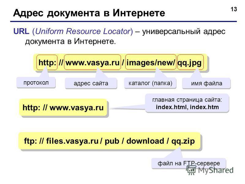 13 Адрес документа в Интернете URL (Uniform Resource Locator) – универсальный адрес документа в Интернете. http: // www.vasya.ru / images/new/ qq.jpg адрес сайта каталог (папка) имя файла http: // www.vasya.ru главная страница сайта: index.html, inde
