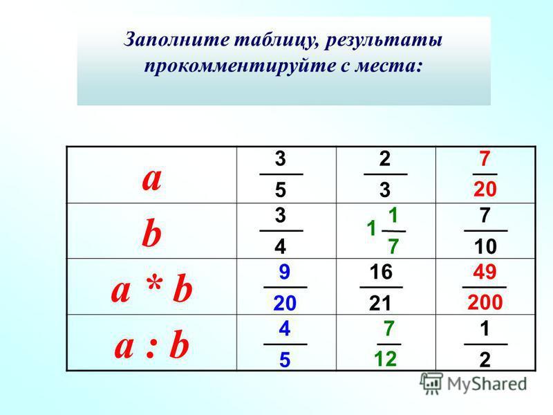 а b a * b a : b 3 5 3 4 2 3 16 21 7 10 1 2 9 20 4 5 1 7 1 7 12 7 20 49 200 Заполните таблицу, результаты прокомментируйте с места: