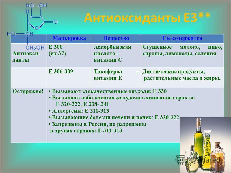 Антиоксиданты Е3** Маркировка ВеществоГде содержится Антиокси- данты Е 300 (их 37) Аскорбиновая кислота - витамин С Сгущенное молоко, пиво, сиропы, лимонады, соления Е 306-309Токоферол – витамин Е Диетические продукты, растительные масла и жиры. Осто