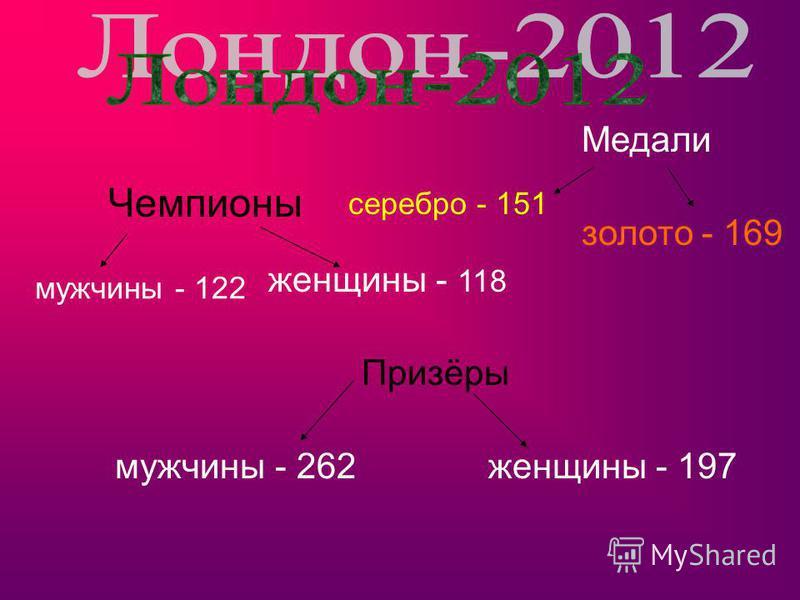 Медали золото - 169 серебро - 151 Чемпионы мужчины - 122 женщины - 118 Призёры мужчины - 262 женщины - 197