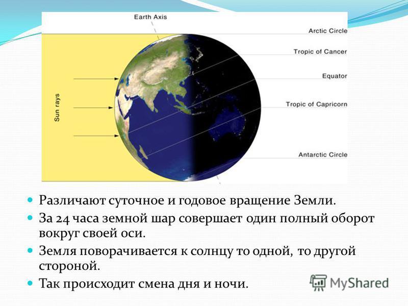 Различают суточное и годовое вращение Земли. За 24 часа земной шар совершает один полный оборот вокруг своей оси. Земля поворачивается к солнцу то одной, то другой стороной. Так происходит смена дня и ночи.