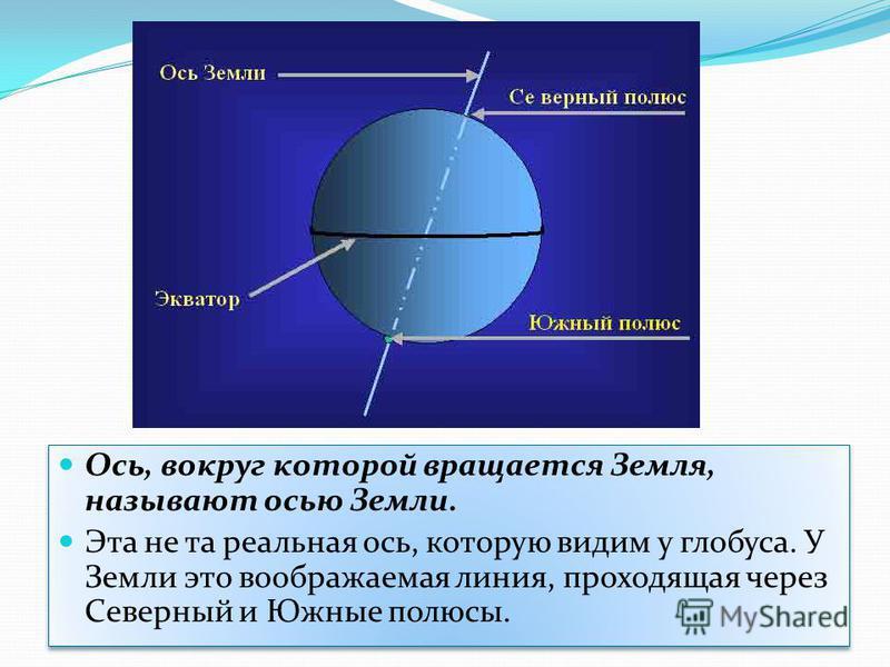 Ось, вокруг которой вращается Земля, называют осью Земли. Эта не та реальная ось, которую видим у глобуса. У Земли это воображаемая линия, проходящая через Северный и Южные полюсы. Ось, вокруг которой вращается Земля, называют осью Земли. Эта не та р