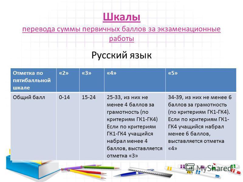 Шкалы перевода суммы первичных баллов за экзаменационные работы Русский язык Отметка по пятибалльной шкале «2»«3»«4»«5» Общий балл 0-1415-2425-33, из них не менее 4 баллов за грамотность (по критериям ГК1-ГК4) Если по критериям ГК1-ГК4 учащийся набра