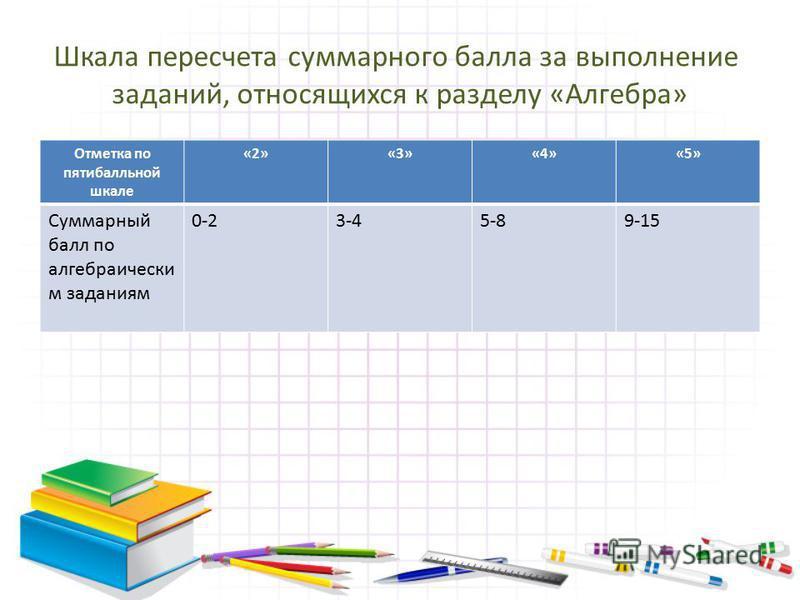 Отметка по пятибалльной шкале «2»«3»«4»«5» Суммарный балл по алгебраически м заданиям 0-23-45-89-15 Шкала пересчета суммарного балла за выполнение заданий, относящихся к разделу «Алгебра»