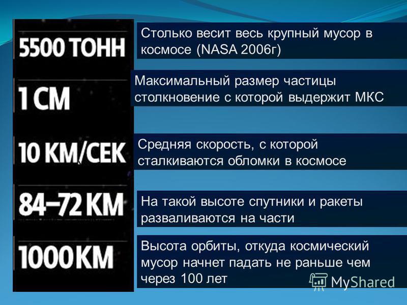 Столько весит весь крупный мусор в космосе (NASA 2006 г) Максимальный размер частицы столкновение с которой выдержит МКС Средняя скорость, с которой сталкиваются обломки в космосе На такой высоте спутники и ракеты разваливаются на части Высота орбиты