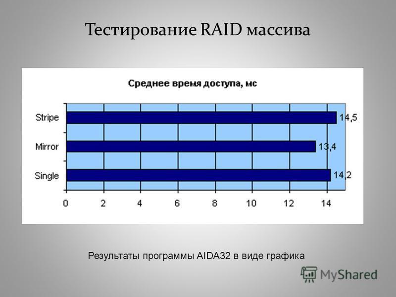 Тестирование RAID массива Результаты программы AIDA32 в виде графика