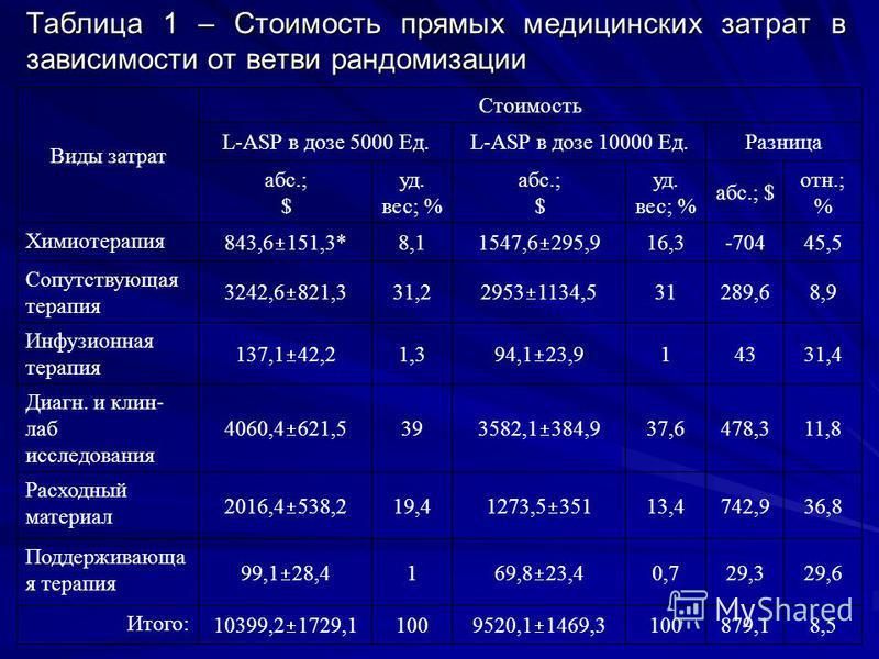 Таблица 1 – Стоимость прямых медицинских затрат в зависимости от ветви рандомизации Виды затрат Стоимость L-ASP в дозе 5000 Ед.L-ASP в дозе 10000 Ед.Разница абс.; $ уд. вес; % абс.; $ уд. вес; % абс.; $ отн.; % Химиотерапия 843,6 151,3* 8,1 1547,6 29
