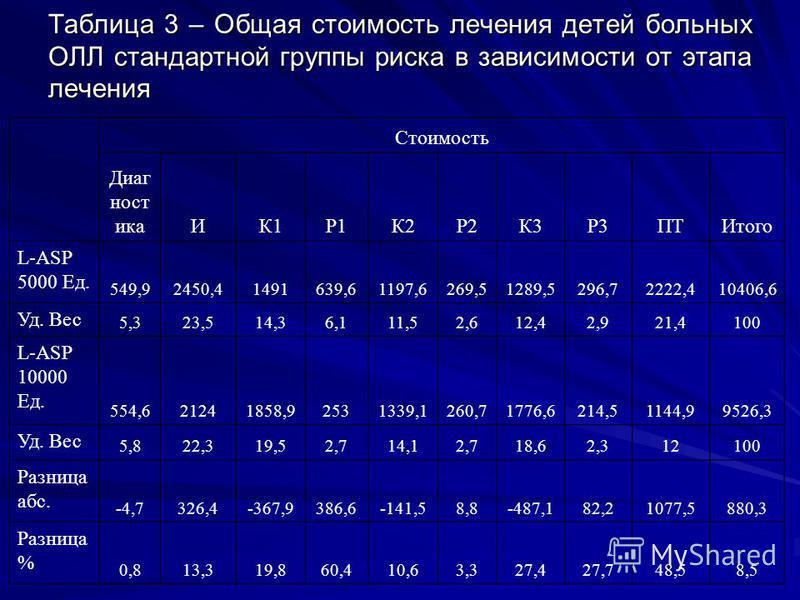 Таблица 3 – Общая стоимость лечения детей больных ОЛЛ стандартной группы риска в зависимости от этапа лечения Стоимость Диаг ностикаИК1Р1К2Р2К3Р3ПТИтого L-ASP 5000 Ед. 549,92450,41491639,61197,6269,51289,5296,72222,410406,6 Уд. Вес 5,323,514,36,111,5