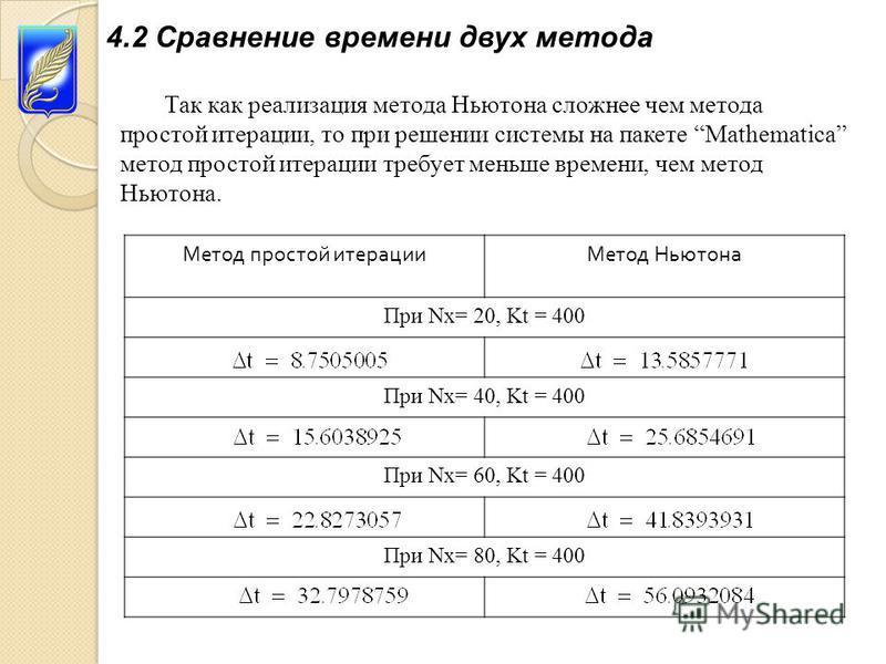 4.2 Сравнение времени двух метода Так как реализация метода Ньютона сложнее чем метода простой итерации, то при решении системы на пакете Mathematica метод простой итерации требует меньше времени, чем метод Ньютона. Метод простой итерации Метод Ньюто