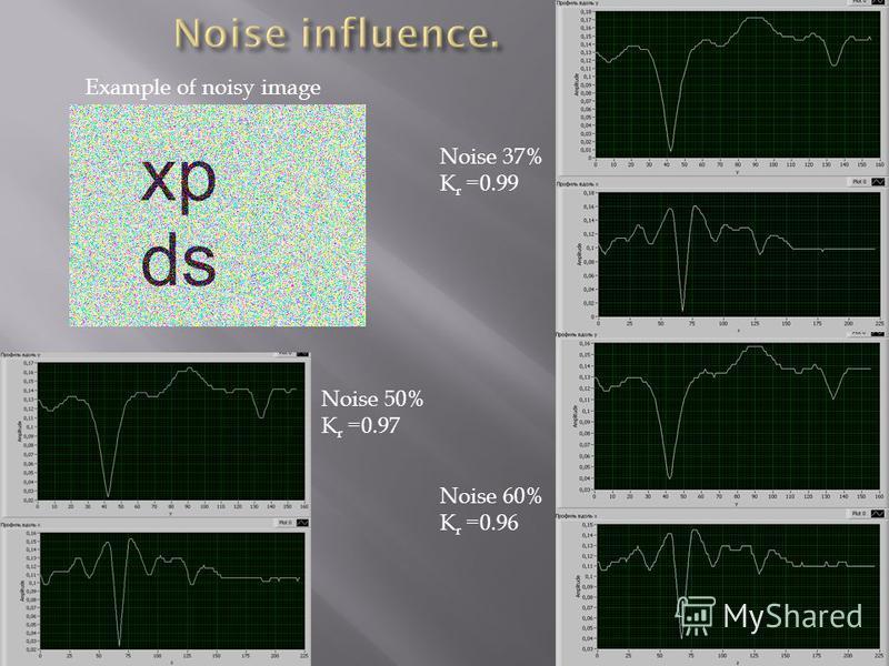Noise 37% K r =0.99 Noise 50% K r =0.97 Noise 60% K r =0.96 Example of noisy image