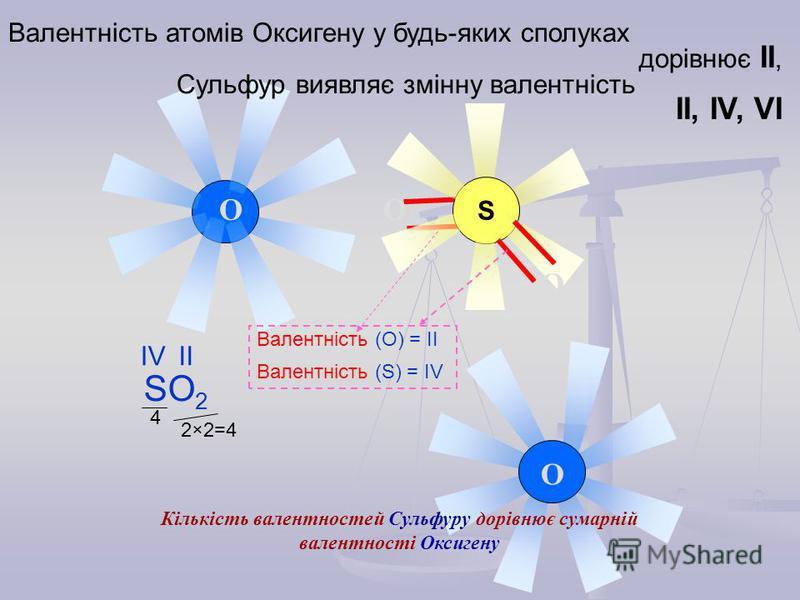 S O OO O Валентність атомів Оксигену у будь-яких сполуках дорівнює ІІ, Сульфур виявляє змінну валентність ІІ, ІV, VI Валентність (О) = IІ Валентність (S) = IV SO 2 ІVІVІІ 2×2=4 4 Кількість валентностей Сульфуру дорівнює сумарній валентності Оксигену