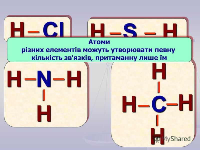 HCl S N C H H H H H H H H H _ _ __ _ _ _ _ _ _ Атоми різних елементів можуть утворювати певну кількість зв ' язків, притаманну лише їм Атоми різних елементів можуть утворювати певну кількість зв ' язків, притаманну лише їм