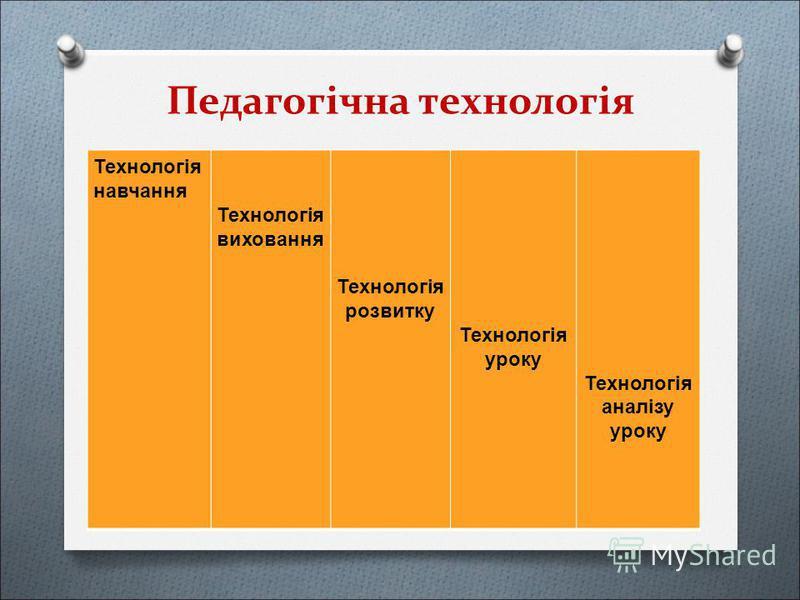 Педагогічна технологія Технологія навчання Технологія виховання Технологія розвитку Технологія уроку Технологія аналізу уроку
