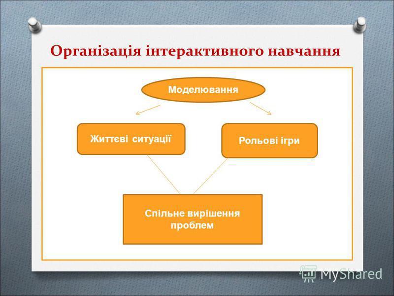 Організація інтерактивного навчання Моделювання Життєві ситуації Рольові ігри Спільне вирішення проблем