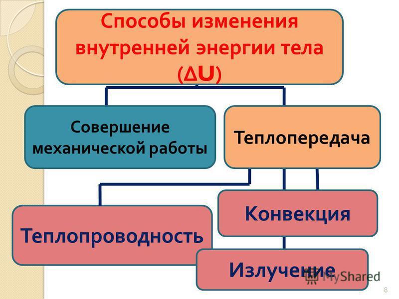 8 Теплопроводность Конвекция Способы изменения внутренней энергии тела (U) Излучение Совершение механической работы Теплопередача