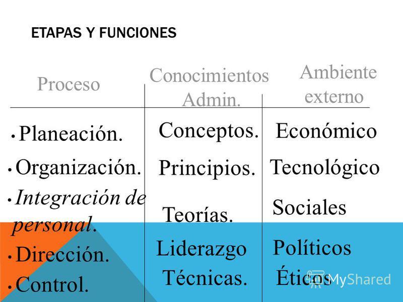 Planeación. Organización. Integración de personal. Dirección. Control. Conceptos. Principios. Teorías. Técnicas. Conocimientos Admin. Proceso Ambiente externo Económico Tecnológico Sociales Políticos Éticos Liderazgo ETAPAS Y FUNCIONES