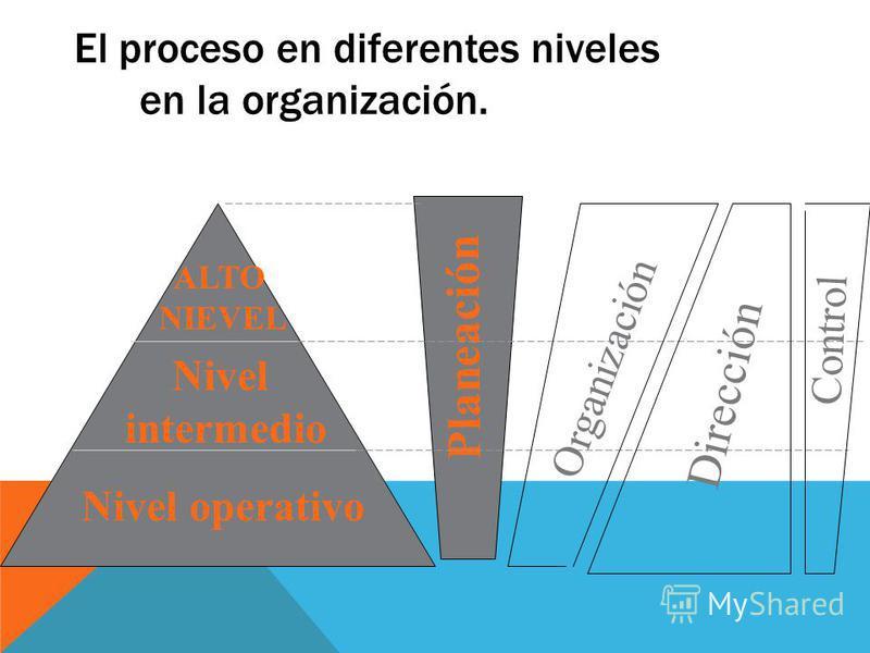 ALTO NIEVEL Nivel intermedio Nivel operativo Planeación Organización Dirección Control El proceso en diferentes niveles en la organización.