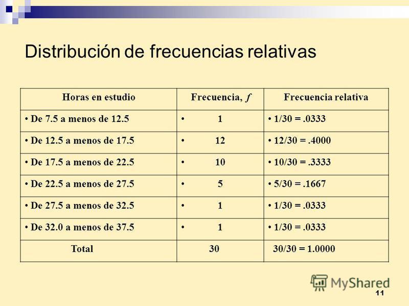 11 Distribución de frecuencias relativas Horas en estudioFrecuencia, fFrecuencia relativa De 7.5 a menos de 12.5 1 1/30 =.0333 De 12.5 a menos de 17.5 12 12/30 =.4000 De 17.5 a menos de 22.5 10 10/30 =.3333 De 22.5 a menos de 27.5 5 5/30 =.1667 De 27