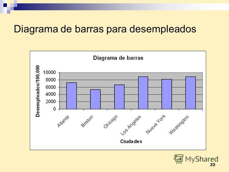 22 Diagrama de barras para desempleados