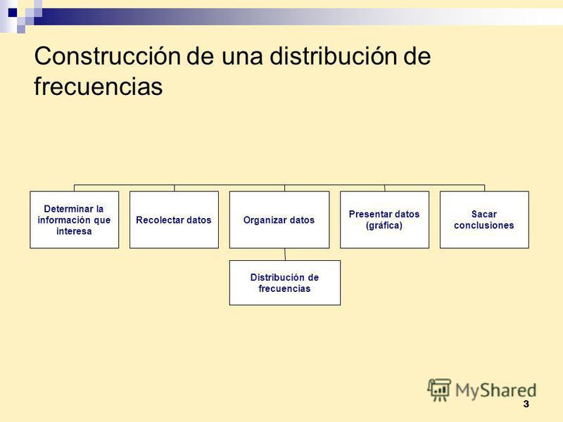 3 Construcción de una distribución de frecuencias Determinar la información que interesa Recolectar datosOrganizar datos Sacar conclusiones Presentar datos (gráfica) Distribución de frecuencias