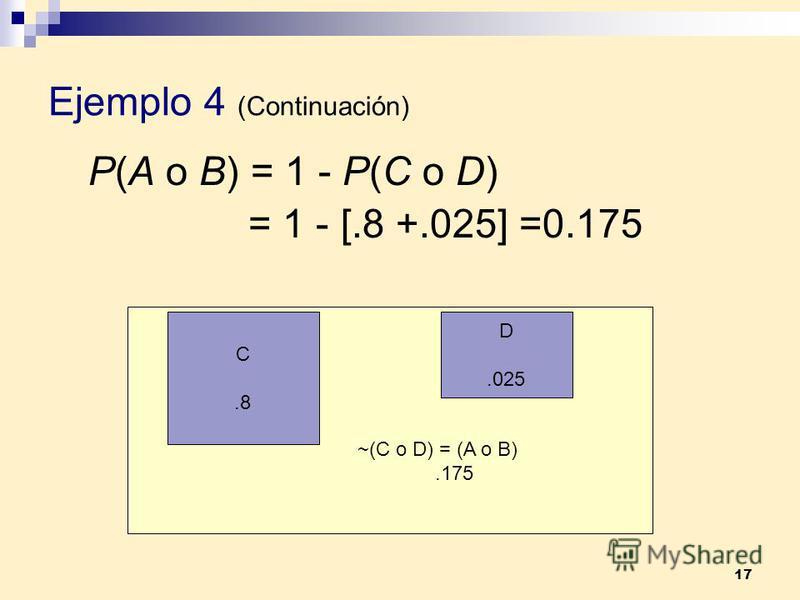 17 Ejemplo 4 (Continuación) P(A o B) = 1 - P(C o D) = 1 - [.8 +.025] =0.175 C.8 D.025 ~(C o D) = (A o B).175