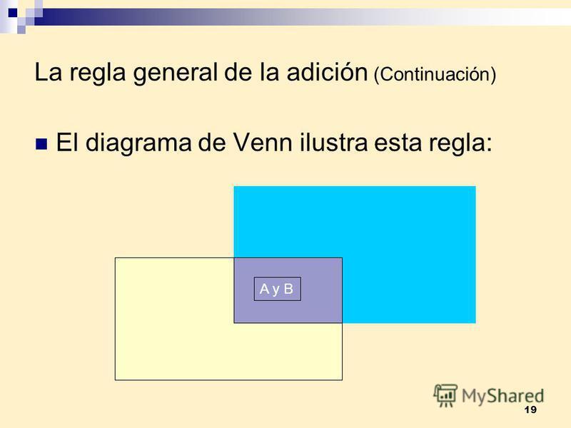 19 La regla general de la adición (Continuación) El diagrama de Venn ilustra esta regla: A y B