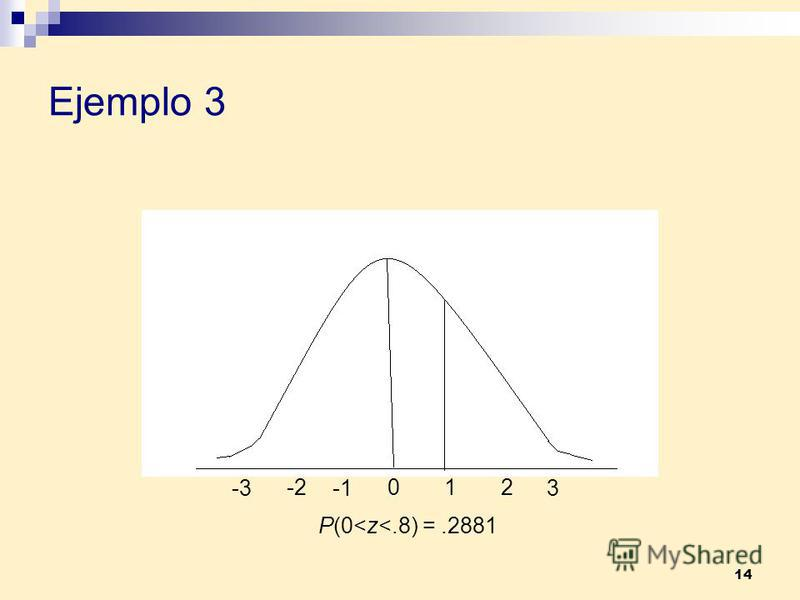 14 Ejemplo 3 012 3 -2 -3 P(0<z<.8) =.2881