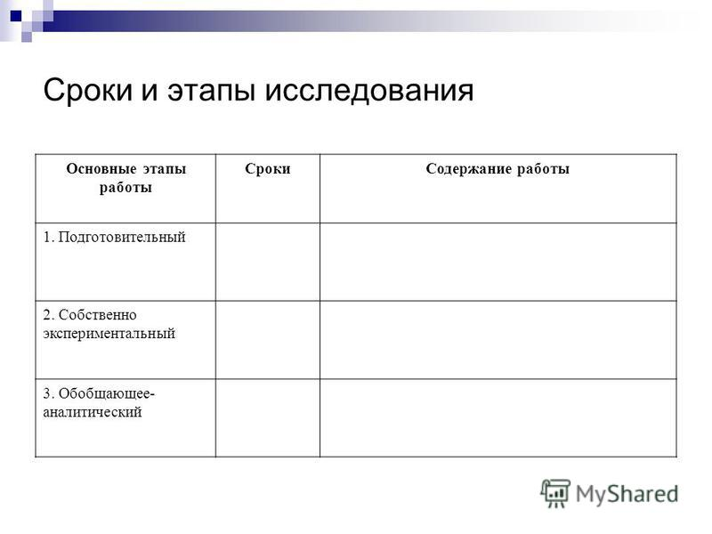 Сроки и этапы исследования Основные этапы работы Сроки Содержание работы 1. Подготовительный 2. Собственно экспериментальный 3. Обобщающее- аналитический