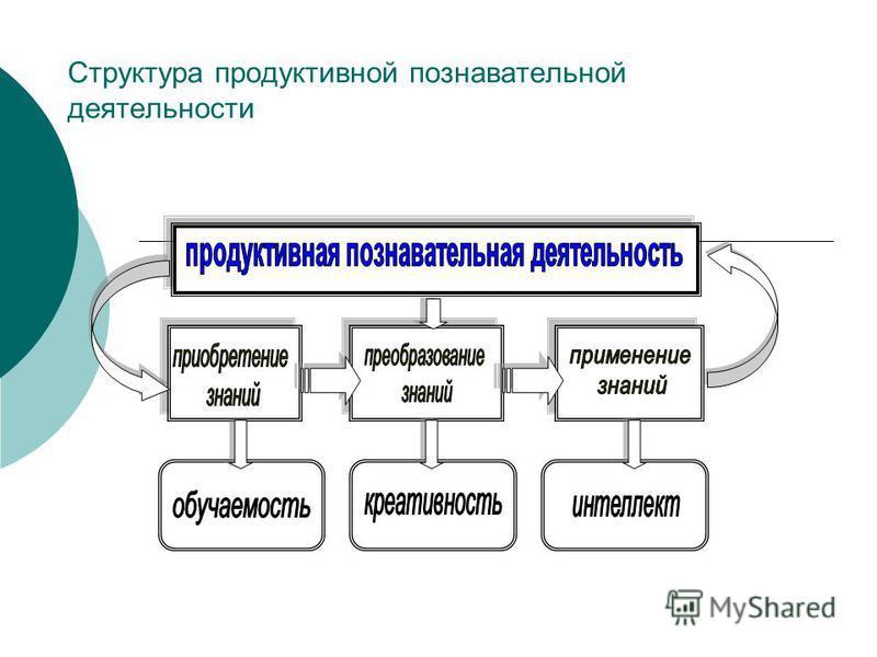 Структура продуктивной познавательной деятельности